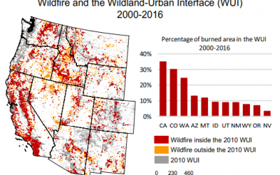 Adapt to more wildfire in western North American forests as climate changes